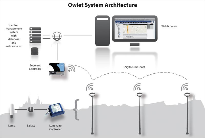 Arquitectura del sistema de iluminación inteligente Owlet IoT.