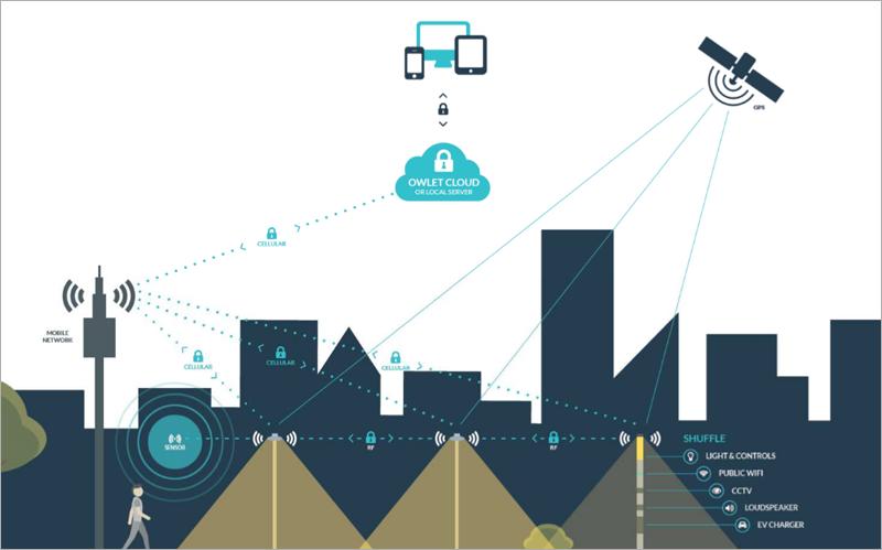 Esquema de funcionamiento de comunicación de datos del sistema de alumbrado público conectado Owlet IoT.