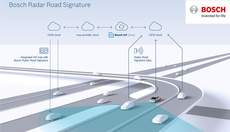 El mapa de alta resolución a partir de señales de radar para el coche autónomo tiene varias capas que se van actualizando constantemente.