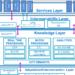 La norma UNE 178104 sobre interoperabilidad de Plataformas de Ciudades Inteligentes, en información pública