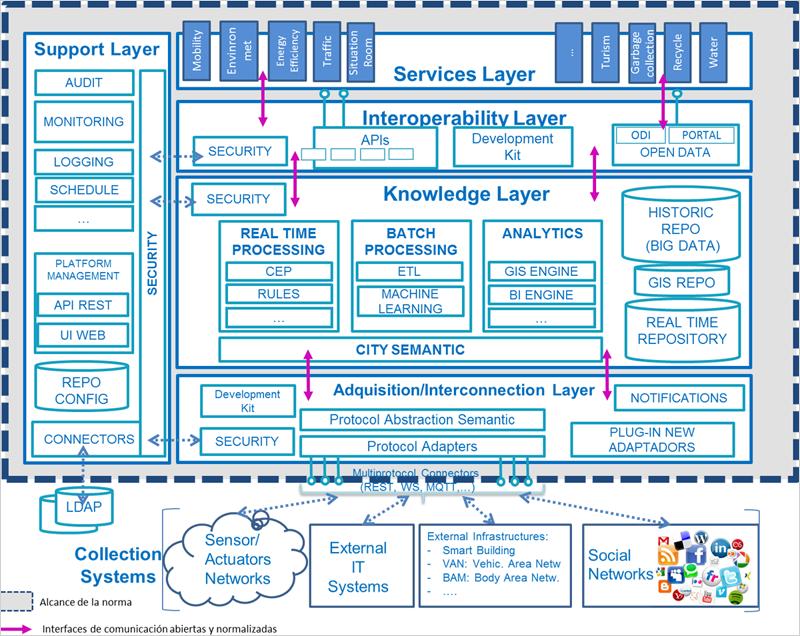 """Esquema de la norma UNE 178104 """"Ciudades Inteligentes. Requisitos de interoperabilidad para una Plataforma de Ciudad Inteligente"""" que se encuentra en información pública."""