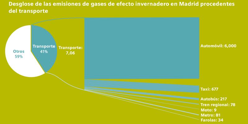 Las emisiones contaminantes, concretamente de gases de efecto invernadero en Madrid, proceden en un 41% del transporte y, de manera mayoritaria, de los coches particulares.