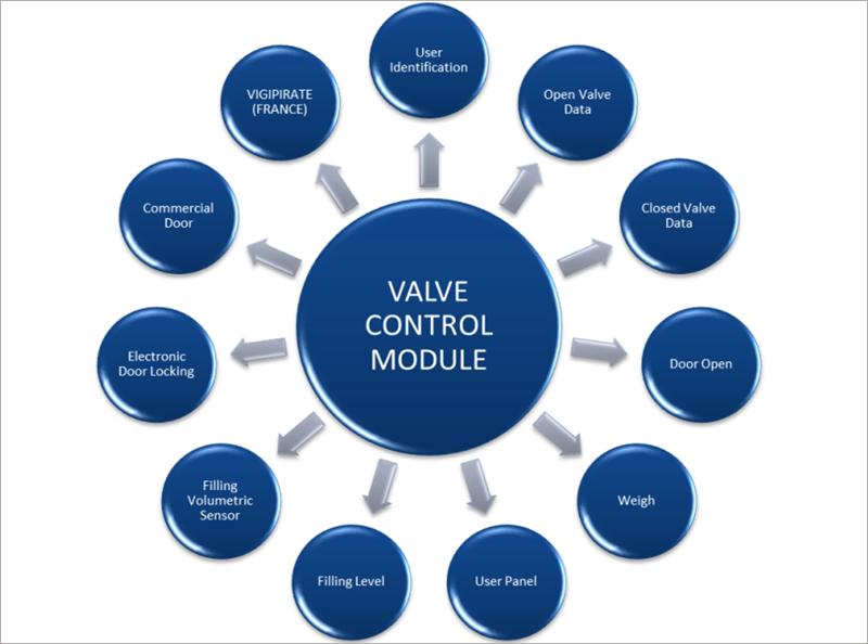Figura 6. Propuesta de funcionamiento de un sistema inteligente de recogida neumática de residuos. Fuente: Envac.