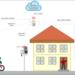 La ciudad holandesa de Tilburg monitoriza calidad y niveles de aire, agua y sonido mediante IoT