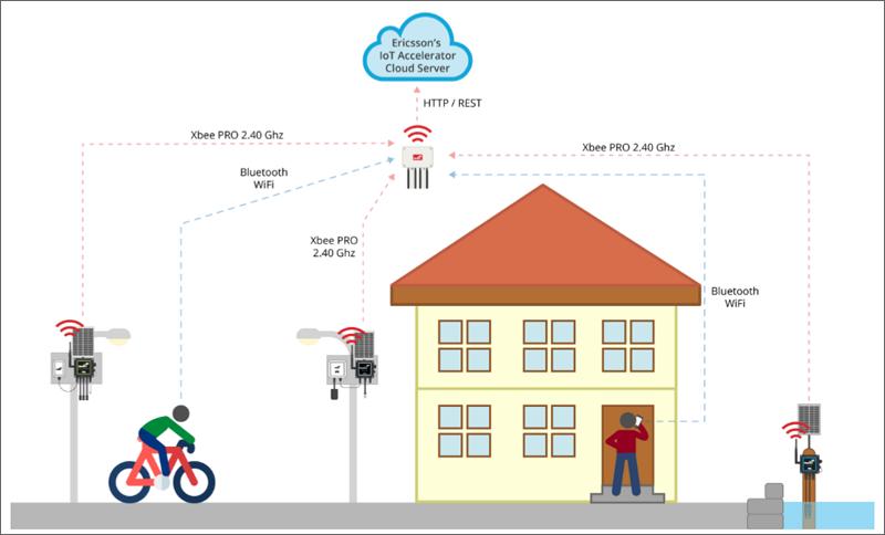 El sistema que utiliza Tilburg para monitorizar la calidad y niveles de aire, agua y sonido se basa en sensores y tecnología IoT.