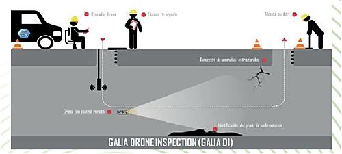 Infografía del proceso de una inspección de redes con la tecnología dron.
