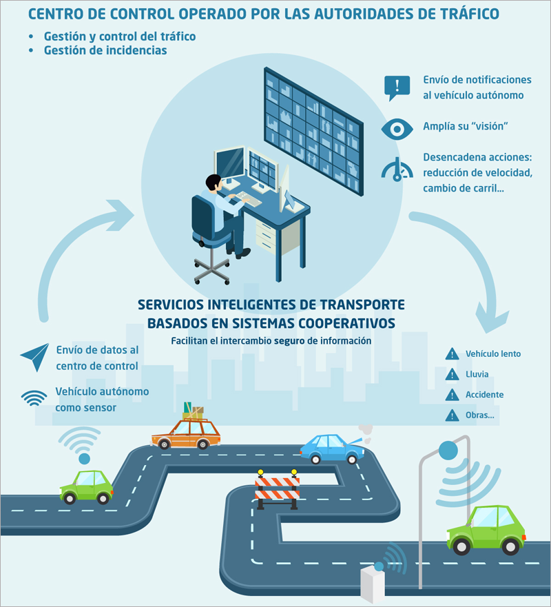 Esquema de trabajo de Autocits basado en el intercambio de información y datos entre la plataforma de gestión y los vehículos mediante sistemas inteligentes de transporte.