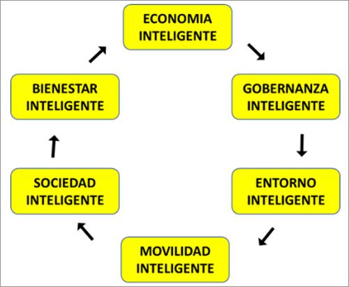 Figura 1. Ámbito de las Ciudades Inteligentes.