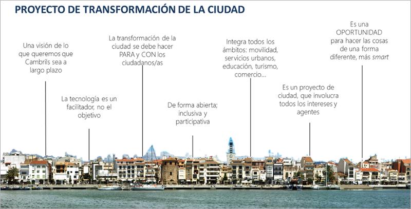 Figura 1. Proyecto de transformación de la ciudad.