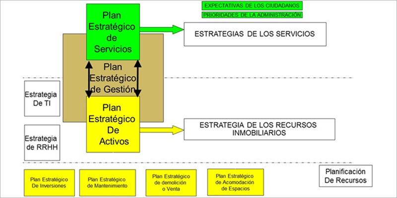Figura 2. Alineamiento de la estrategia de gestión de activos y servicios.
