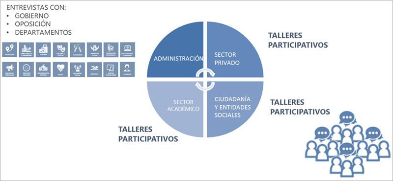 Figura 2. Modelo participativo.