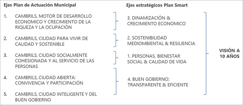 Figura 3. Alineación ejes estratégicos Smart con el Plan de Actuación Municipal.