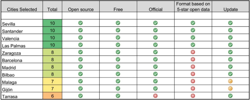 Figura 3. Resultado de la evaluación de la calidad del contenido en la selección final. Puntuación de 0 a 10.