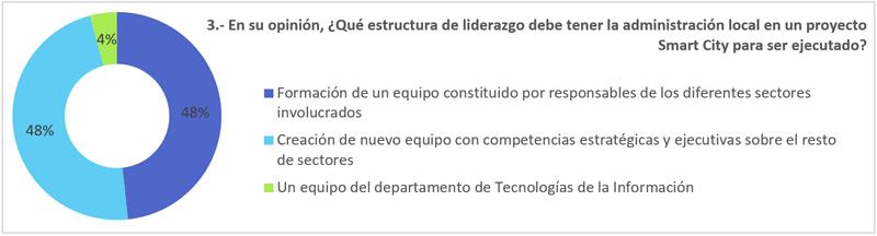 Figura 4. Estructura de liderazgo para ejecutar un proyecto Smart City.