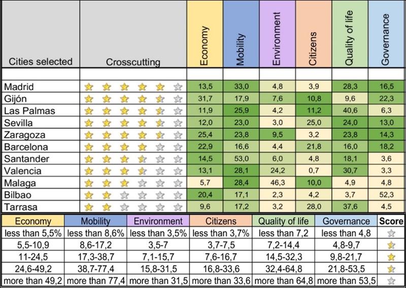 Figura 4. Evaluación de los resultados del contenido transversal para la selección final de ciudades. Puntuación total de 0 a 6 estrellas/puntos.