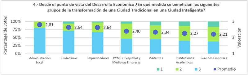 Figura 5. Beneficiados en desarrollo económico debido a la transformación de una Ciudad Inteligente.