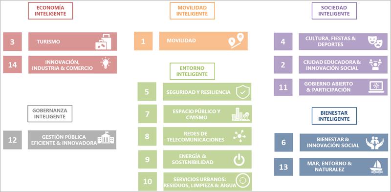 Figura 6. Alineación programas Smart a los ámbitos Smart de AENOR.