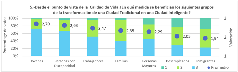 Figura 6. Beneficiados en calidad de vida debido a la transformación de una Ciudad Inteligente.