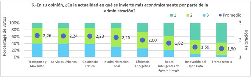 Figura 7. La inversión económica de los Proyectos.