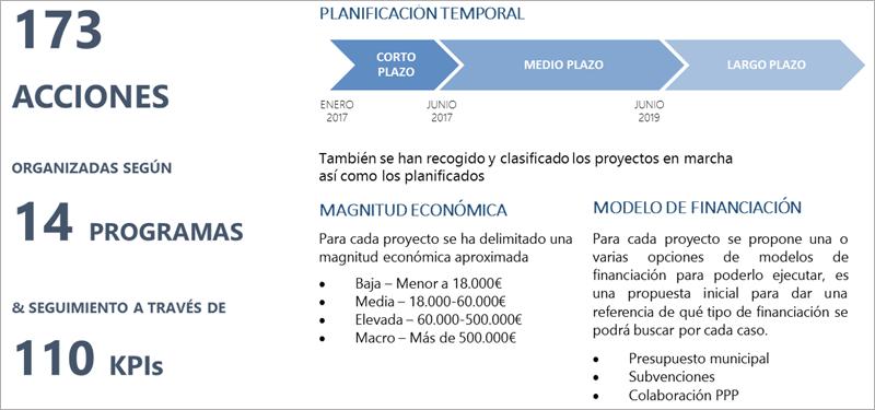 Figura 7. Plan de Acción Smart Cambrils.
