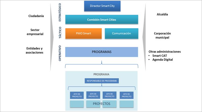 Figura 8. Mapa de agentes del Modelo de Gobierno del Plan Smart.