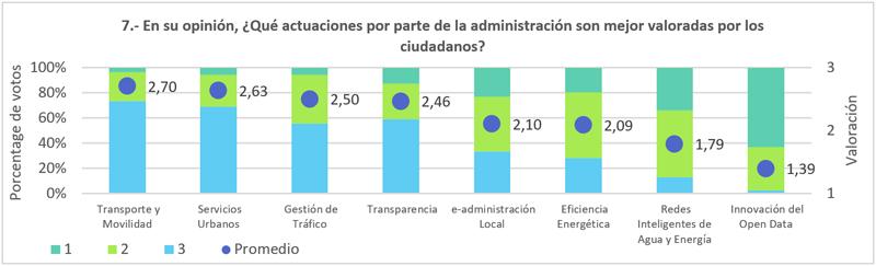 Figura 8. Valoración ciudadana de las acciones Smart.