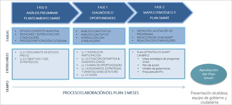 Figura 9. Metodología Smart Management Model de Doxa IS para el desarrollo del Plan Smart Cambrils.