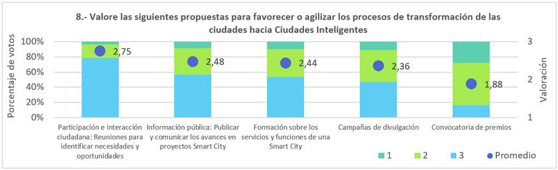Figura 9. Propuestas para favorecer los procesos de transformación en ciudades inteligentes.