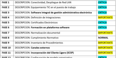 Itinerario para la Transformación Digital de las administraciones locales