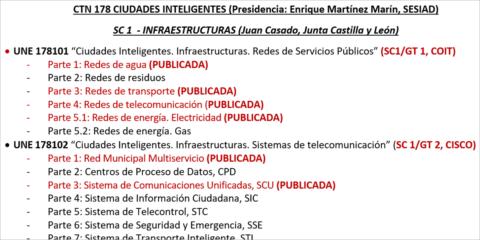 El modelo de normalización español de Ciudades Inteligentes (UNE, CTN 178) y su impacto internacional