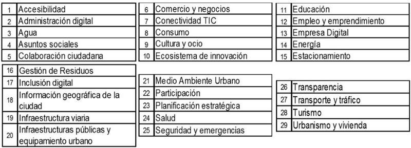 Tabla I. Objeto del Servicio.