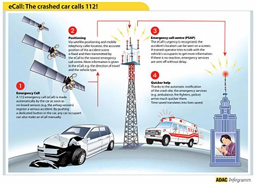 El sistema europeo eCall realiza una llamada automática a los servicios de emergencia en caso de accidente en carretera. En la Comunidad Valenciana ya está operativo.