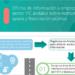Andalucía reúne todas las herramientas de financiación para empresas TIC en una Oficina de Información online