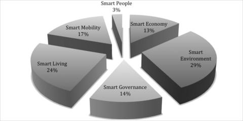 Análisis de la tendencia Smart City en España