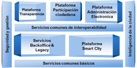 Ciudad segura: solución integrada de seguridad y emergencias (Sao Bernardo do Campo)