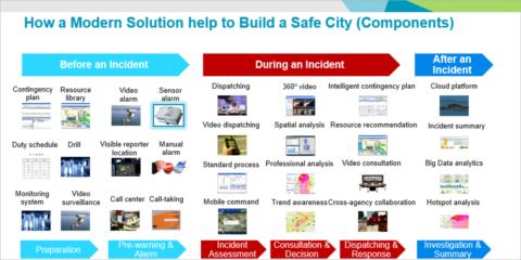 La convergencia de datos, vídeo y voz en mando y control para conseguir ciudades seguras