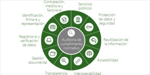 De la ley a la práctica: modelo de madurez de la Administración Digital y cumplimiento de las Leyes 39 y 40