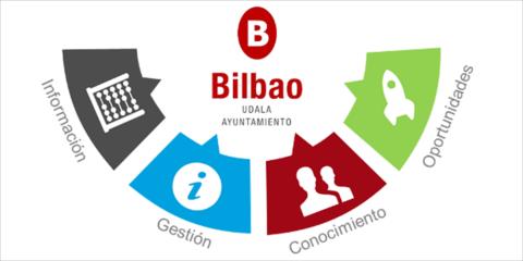 Estrategia inteligente de gestión de la información en Bilbao: Big Bilbao, Bikain y Biharrak