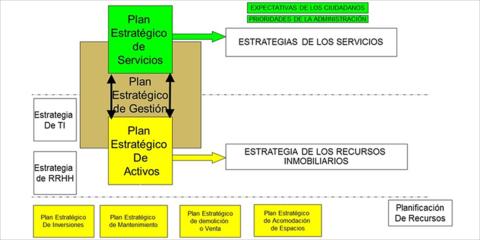 """El """"Expertise"""" del Facility Management aplicado a la gestión de servicios en las Ciudades Inteligentes"""