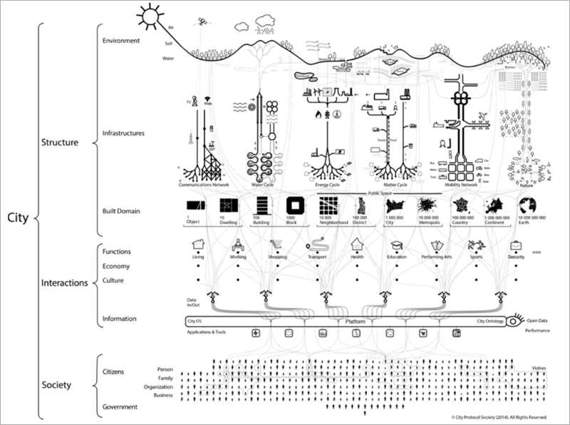 Figura 2. Anatomía Urbana – CityProtocol.org.