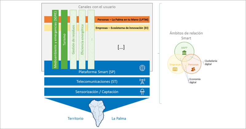 Figura 2. Arquitectura propuesta.