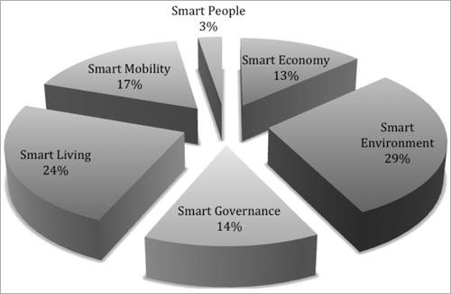 Figura 2. Distribución de soluciones inteligentes por ámbito de actuación - Fuente: Elaboración propia a partir de la información contenida en el ONTSI, 2015.