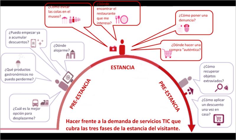 Figura 2. Fases de las estancias de los visitantes.