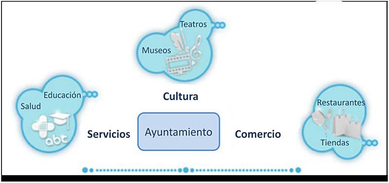Figura 3. Agentes turismo inteligente.