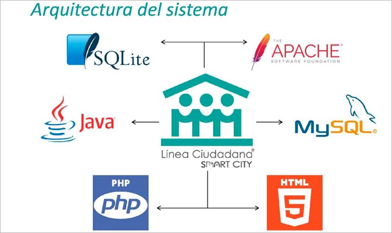 Figura 3. Integración de Línea Ciudadana con cualquier lenguaje.