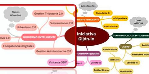 Gijón In: desarrollo de un Gobierno Urbano Inteligente