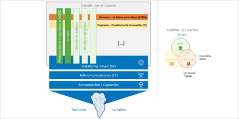 La Palma Smart Island: inteligencia, sostenibilidad y seguridad