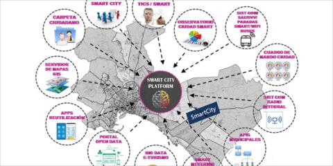Palma Smart City Platform IoT-T