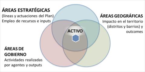 Las personas en el centro de los servicios a través de la gestión armónica de la información
