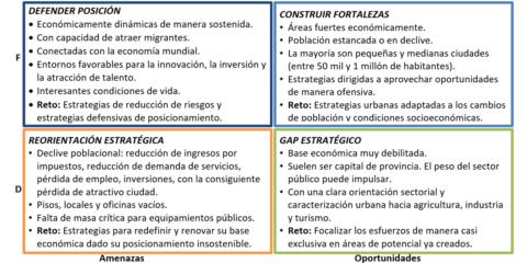 Smart Urban Planning: las estrategia de Desarrollo Urbano Sostenible e Integrado (DUSI) como herramienta de planificación 'smart'